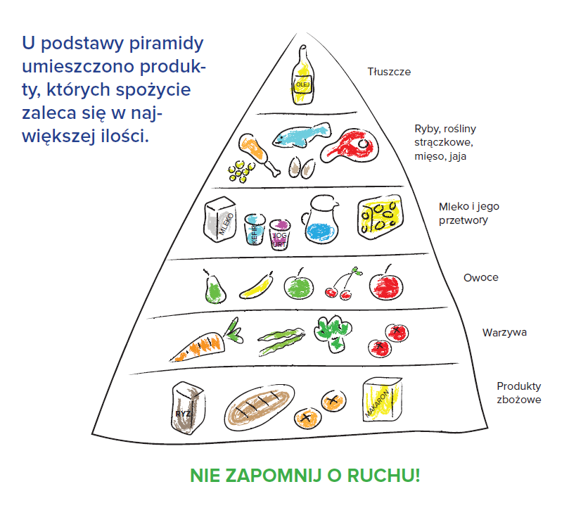 dieta-dla-serca-piramida